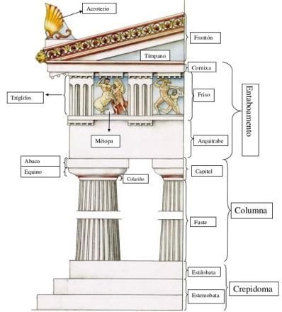 Elementos Dóricos [Fonte: https://concretoemcurva.com/2016/02/17/arquitetura-grega-ordens-e-templos/]