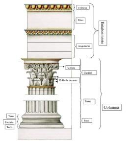 Elementos coríntios [Fonte: https://concretoemcurva.com/2016/02/17/arquitetura-grega-ordens-e-templos/]